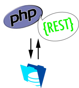 php-rest